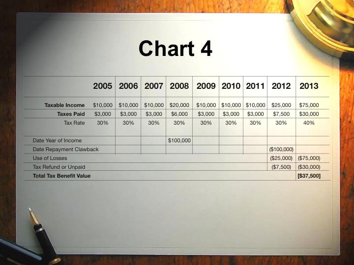 Taxation of clawback in a ponzi scheme
